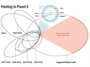 Orbita pianeta nove