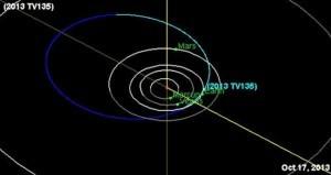 Orbita asteroide 2013TV135