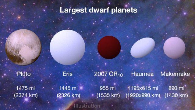 Scoperto un grande pianeta nano nel sistema solare