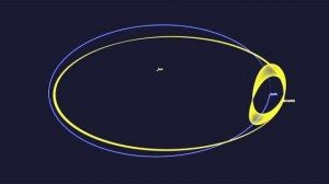 Orbita dell' asteroide 2016HO3